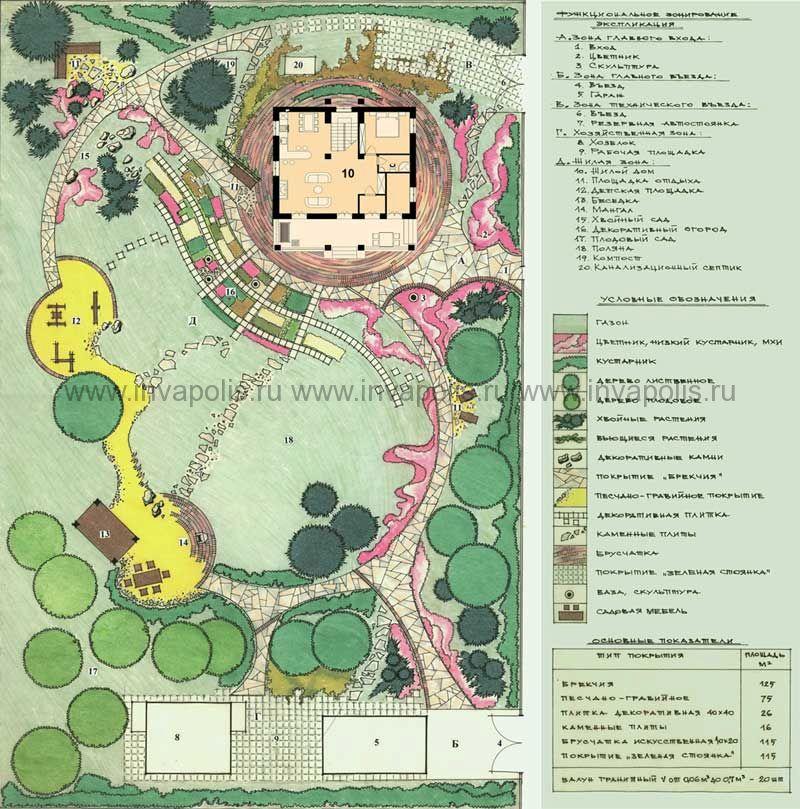 ландшафтный проект участка 20 соток с привязкой проекта жилого дома СВЕТЛЫЙ